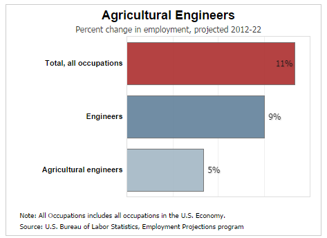 Agriculture type of college majors