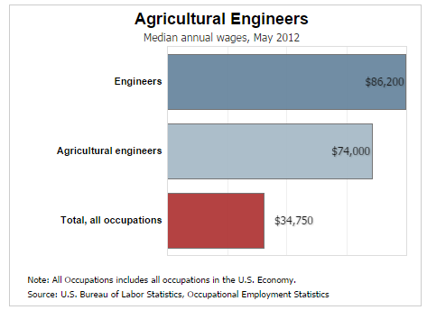 Agriculture different college degrees